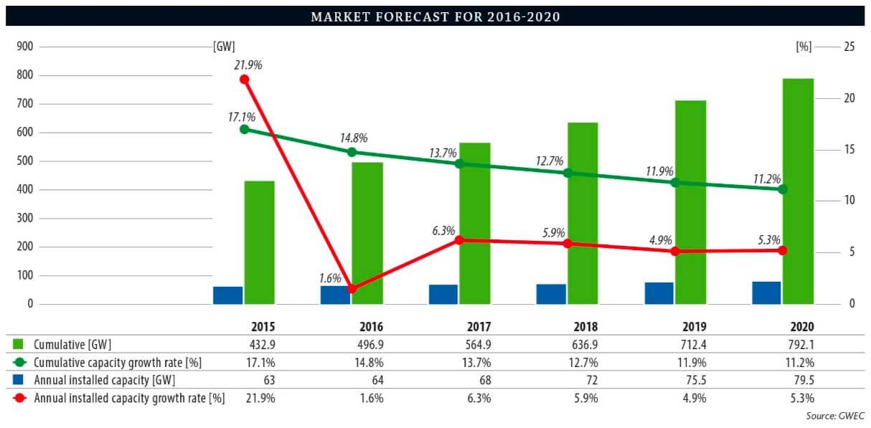 forecast-2015-2020